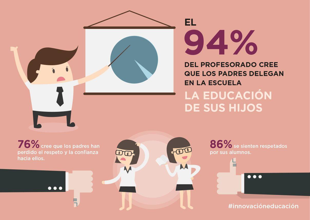 Fotografia El 94% de los profesorado cree que los padres delegan en