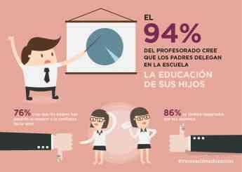 Foto de El 94% de los profesorado cree que los padres delegan en la