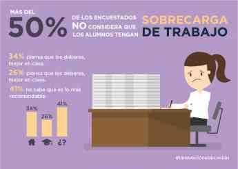 Foto de Más del 50% de los encuestados no considera que los alumnos