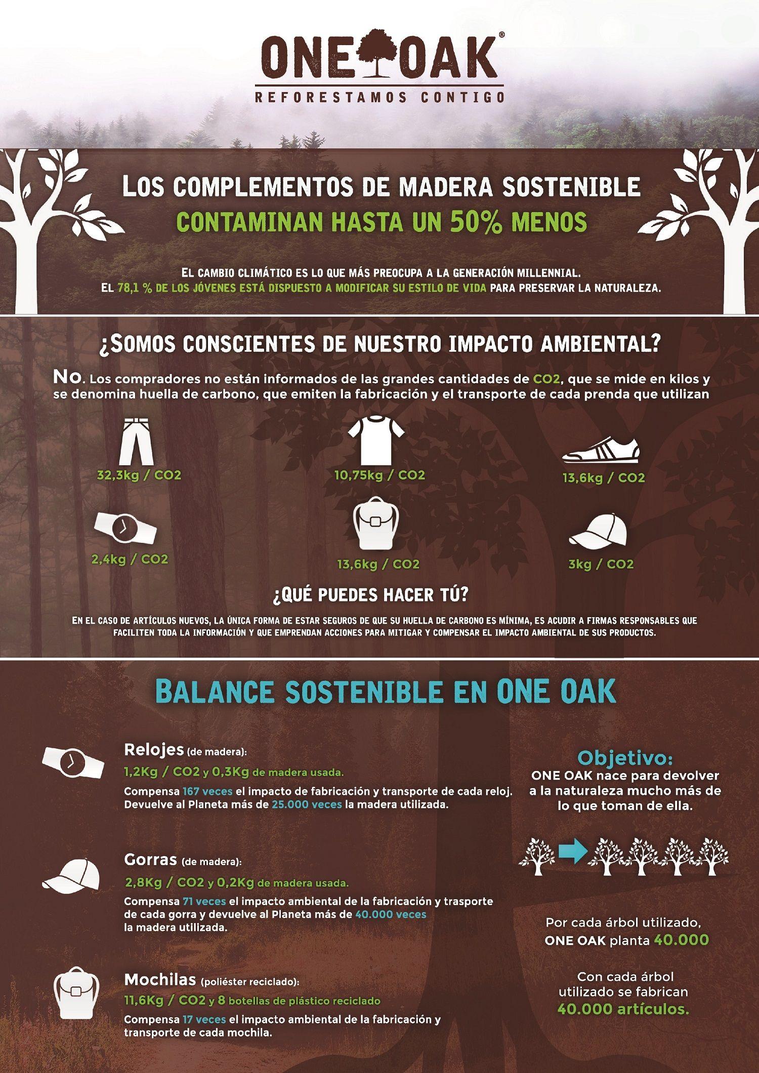 Foto de Los complementos de madera sostenible contaminan hasta un 50%