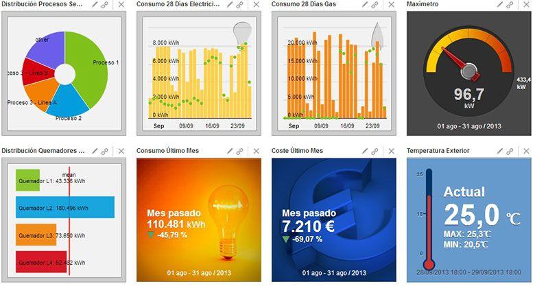 Foto de Monitorización-energética