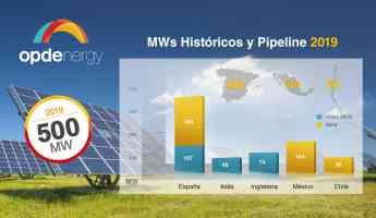Infografía: MWs construidos por OPDEnergy y Pipeline para 2019