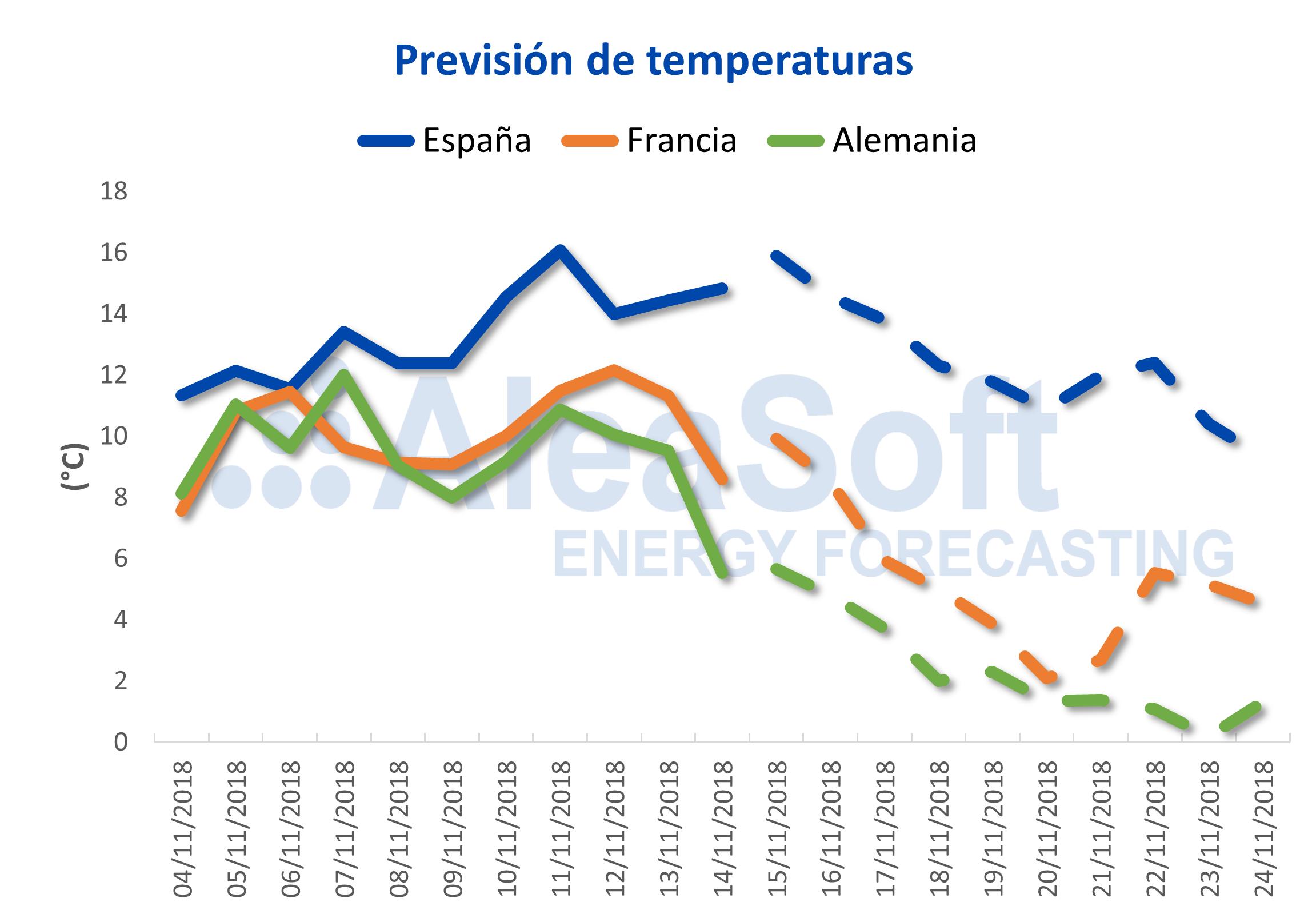 AleaSoft: La bajada prevista de temperaturas anima los futuros al alza