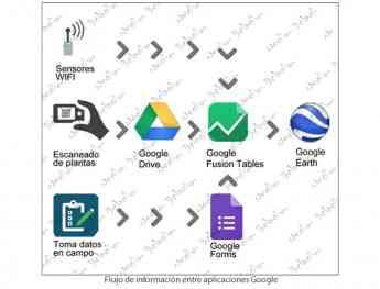 Foto de Flujo de aplicaciones Google