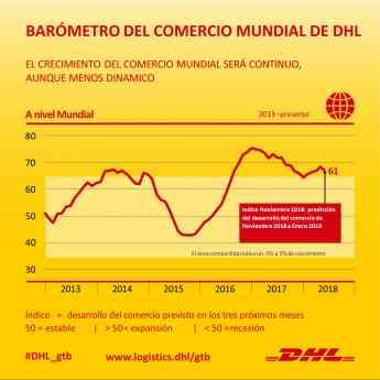 El impulso del comercio mundial es más débil, pero crece, según el Barómetro del Comercio Mundial de DHL