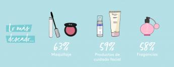 Noticias Sociedad | COSMÉTICA, EL REGALO PREFERIDO POR EL 96% DE LAS