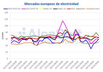AleaSoft: El precio del mercado eléctrico español entre los más bajos de Europa en noviembre