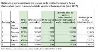 Según datos de AirHelp, España es el tercer país de Europa con más vuelos cancelados o retrasados