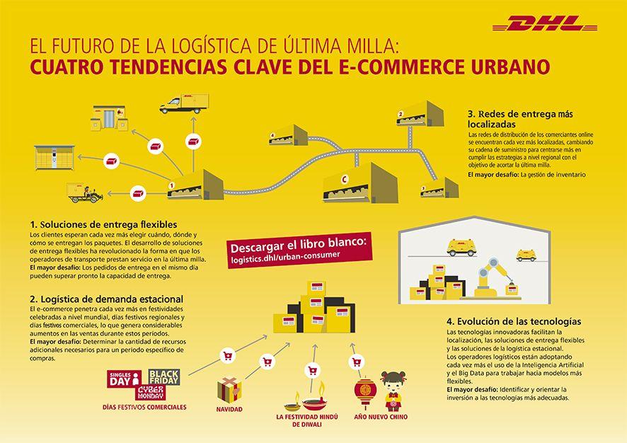 Foto de Estudio DHL tendencias clave del e-commerce urbano