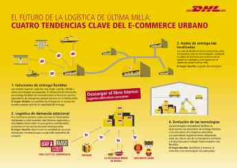 Estudio DHL tendencias clave del e-commerce urbano