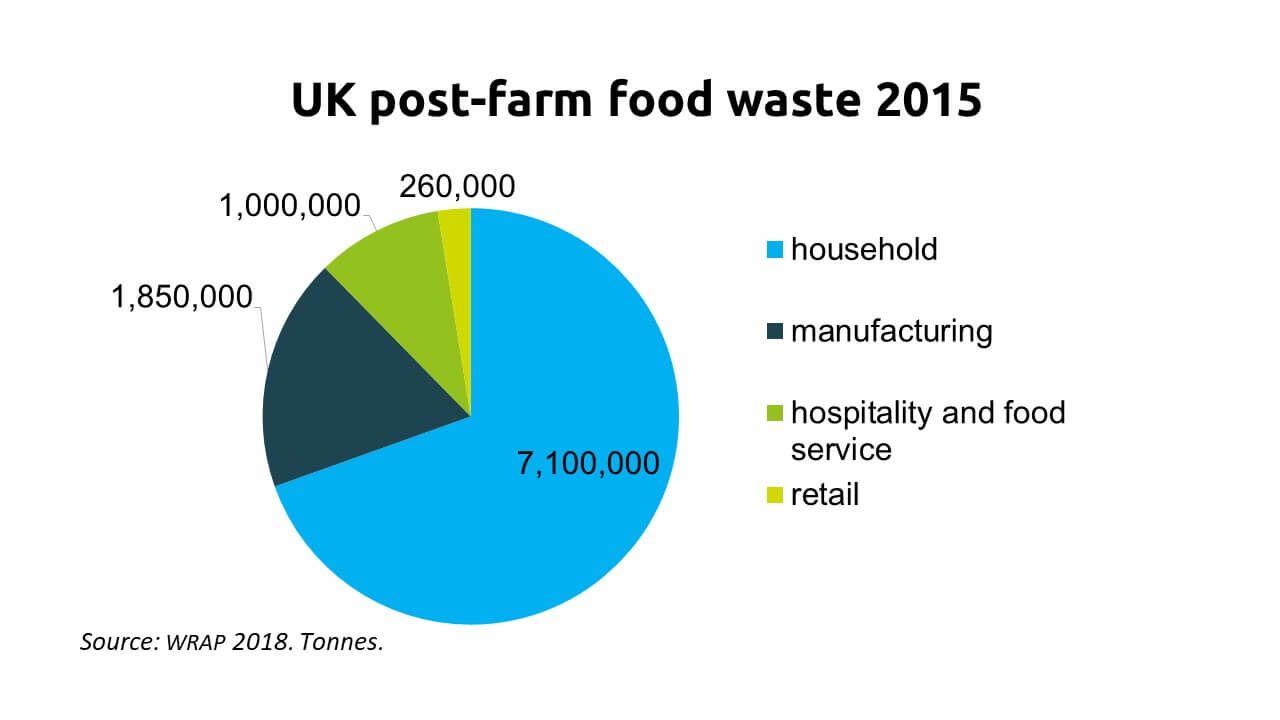 Foto de Gráfico sobre desperdicios alimentarios