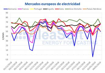 AleaSoft: España fue el mercado europeo más caro el primer día del año