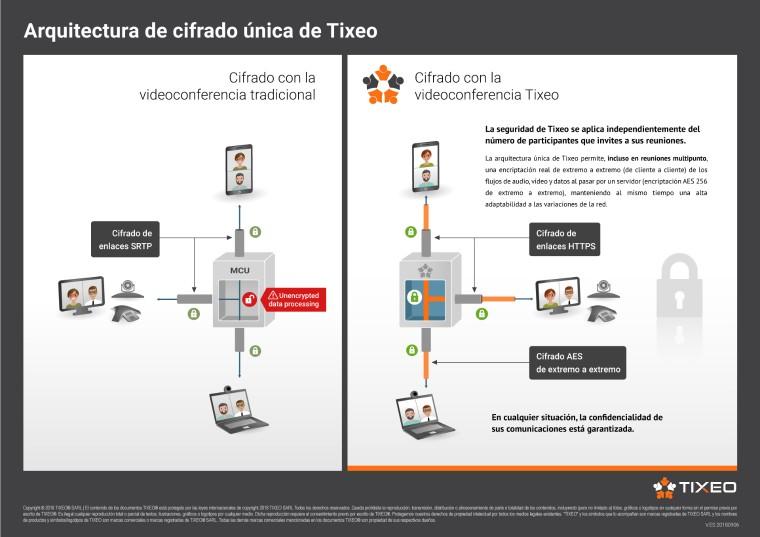 Tixeo y Zerolynx firman un acuerdo para luchar contra el espionaje industrial