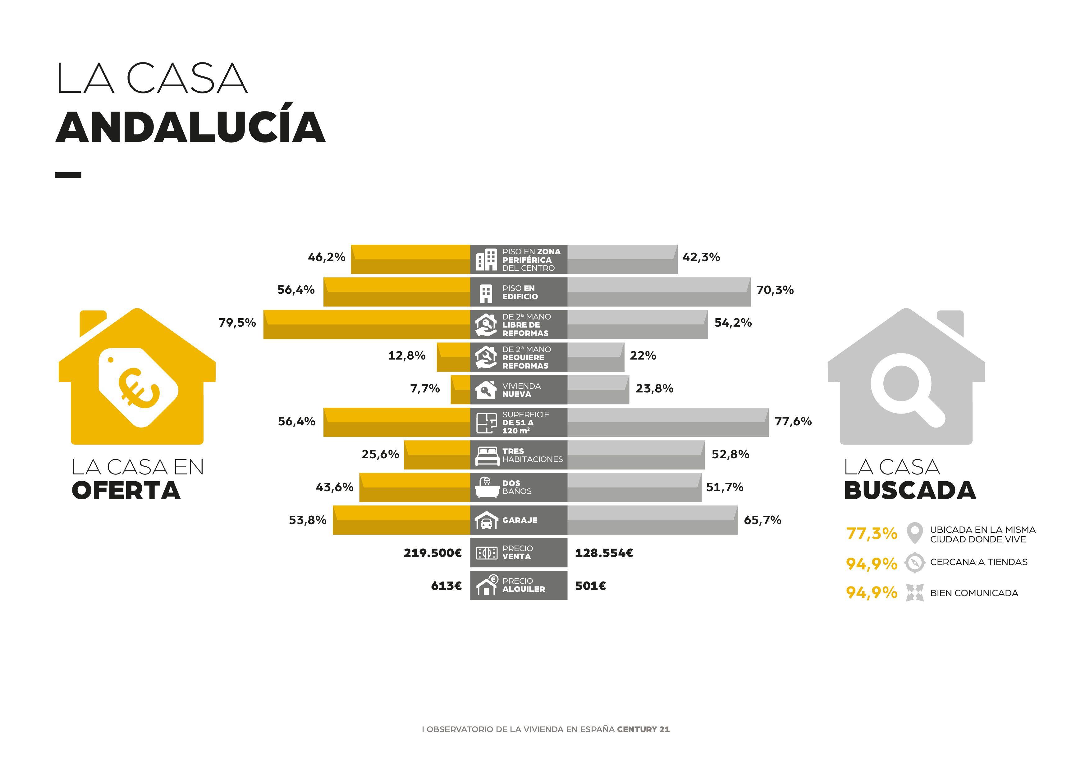 Foto de Cómo es la casa ideal de los andaluces