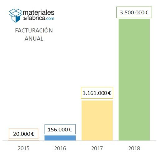 Materialesdefabrica.com supera los 3,5M ? en 2018
