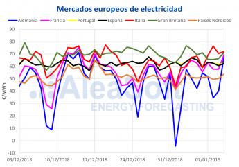 Noticias Industria y energía | Aleasoft