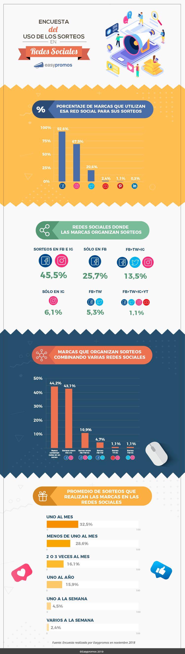 Foto de Infografía sobre el Uso de los Sorteos en Redes Sociales