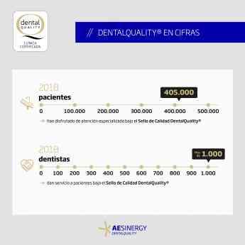 405.000 pacientes han disfrutado de atención especializada bajo el Sello de Calidad DentalQuality