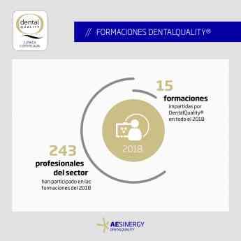400.000 pacientes han disfrutado en 2018 de atención especializada bajo el Sello de Calidad DentalQuality®