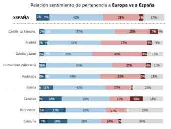 Foto de ¿Qué imagen tienen los españoles de España?