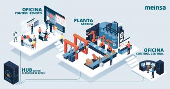 Automatizacion de Procesos Industriales - Meinsa