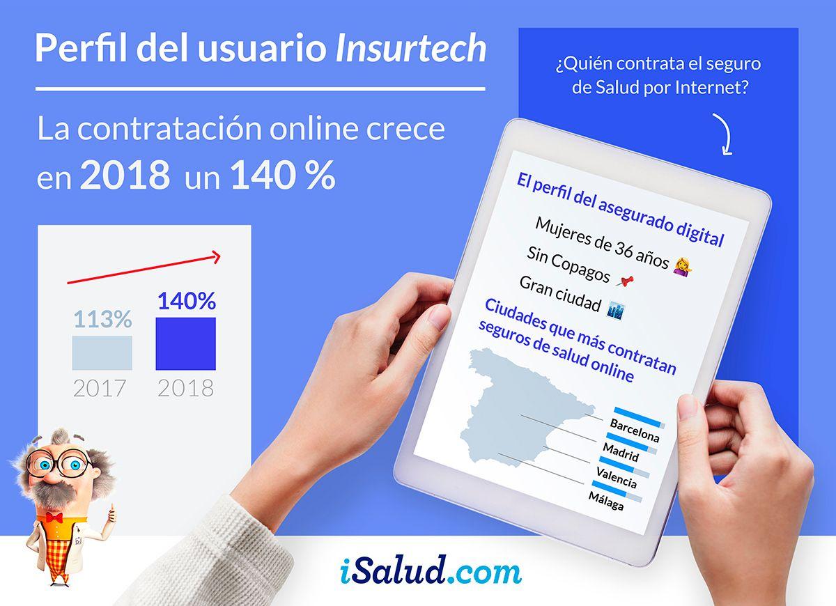 Foto de Infografía Perfil del Insurtech iSalud.com