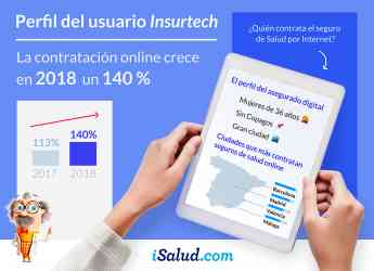 Infografía Perfil del Insurtech iSalud.com