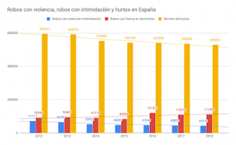 Robos con violencia, intimidación y hurtos en España