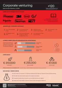 IESE revela cómo +120 empresas internacionales están innovando con startups
