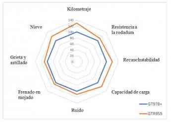 Foto de Gráfico