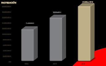 CENTURY 21 ESPAÑA incrementa un 26% su facturación en 2018 y alcanza los 19,8 M €