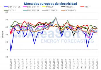 Aleasoft: gráfico mercados europeos de electricidad