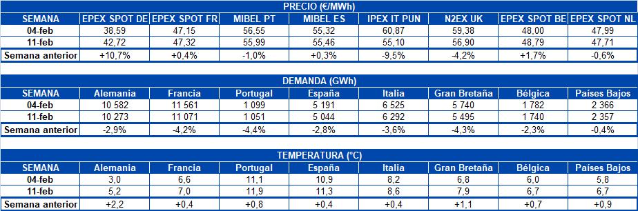 alt - https://static.comunicae.com/photos/notas/1202099/1550505885_20190218_AleaSoft_Tablas_Demanda_Precios_electricidad_temperatura_pa_ses_Europa.png