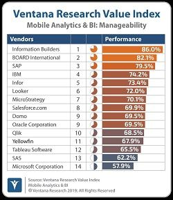 Foto de Ventana Research Value Index