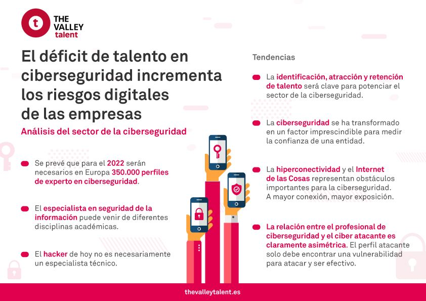 Foto de Infografía The Valley Talent Ciberseguridad
