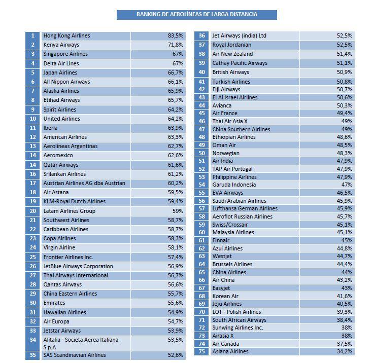 Foto de Ranking  AirHelp
