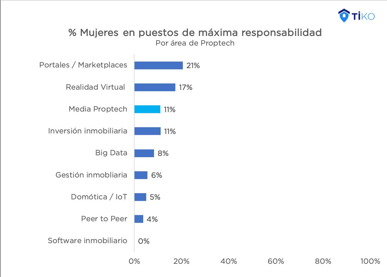 Foto de Porcentaje Mujeres en puestos de máxima responsabilidad
