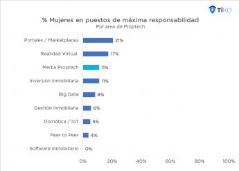 El 11% de los puestos de máxima responsabilidad en las Proptech están ocupados por mujeres, según Tiko