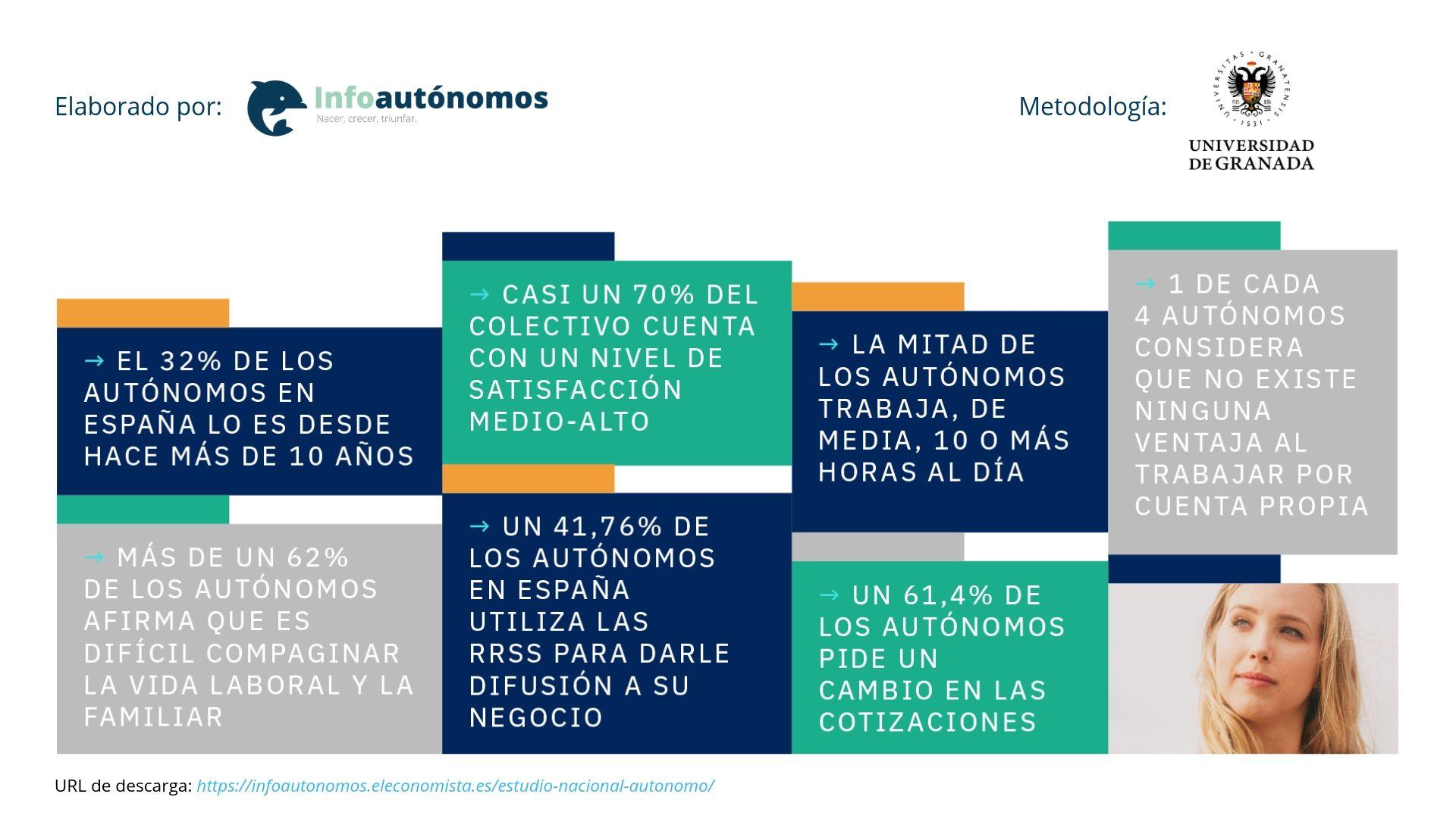 Foto de Estudio Nacional del Autónomo (ENA)