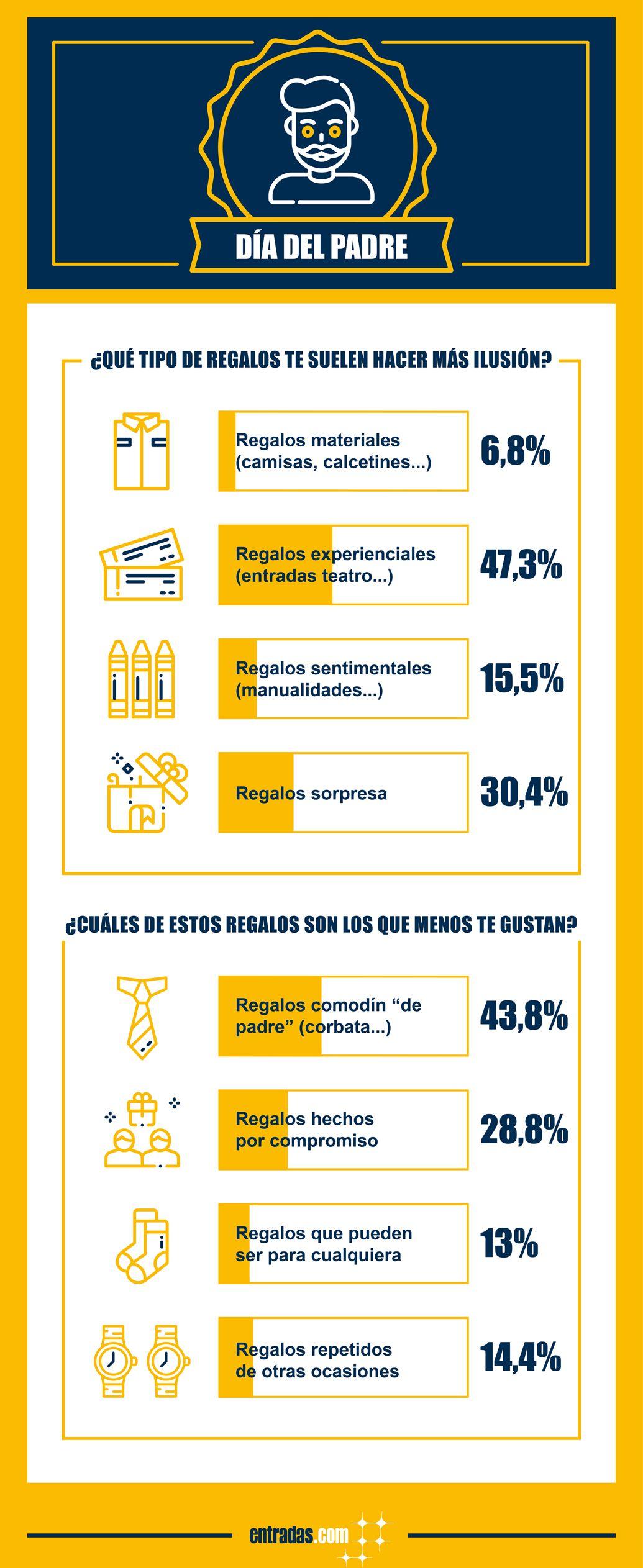Foto de Infografía Día del Padre
