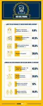 Infografía Día del Padre