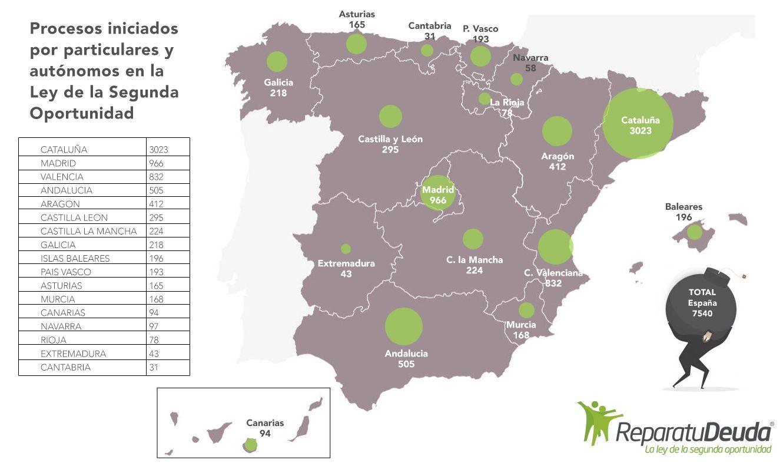 Empresas: Más de 295 personas arruinadas en Castilla León se acogen a la Ley de Segunda Oportunidad | Autor del artículo: Finanzas.com