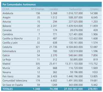 Gráfico de la Asociación Española de Franquiciadores (AEF)