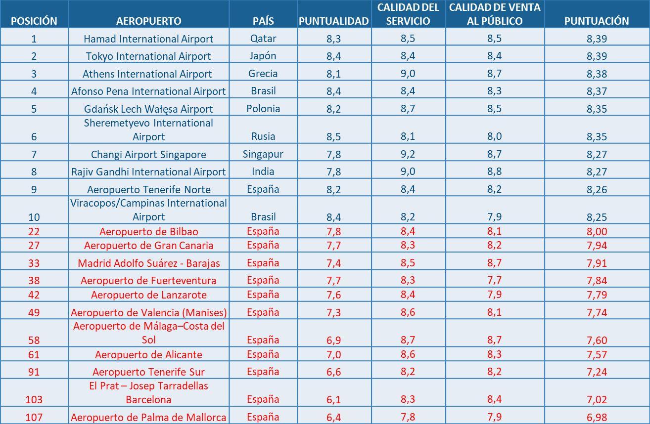 ff72c2e9c El aeropuerto de Tenerife Norte entre los 10 mejores del mundo según ...