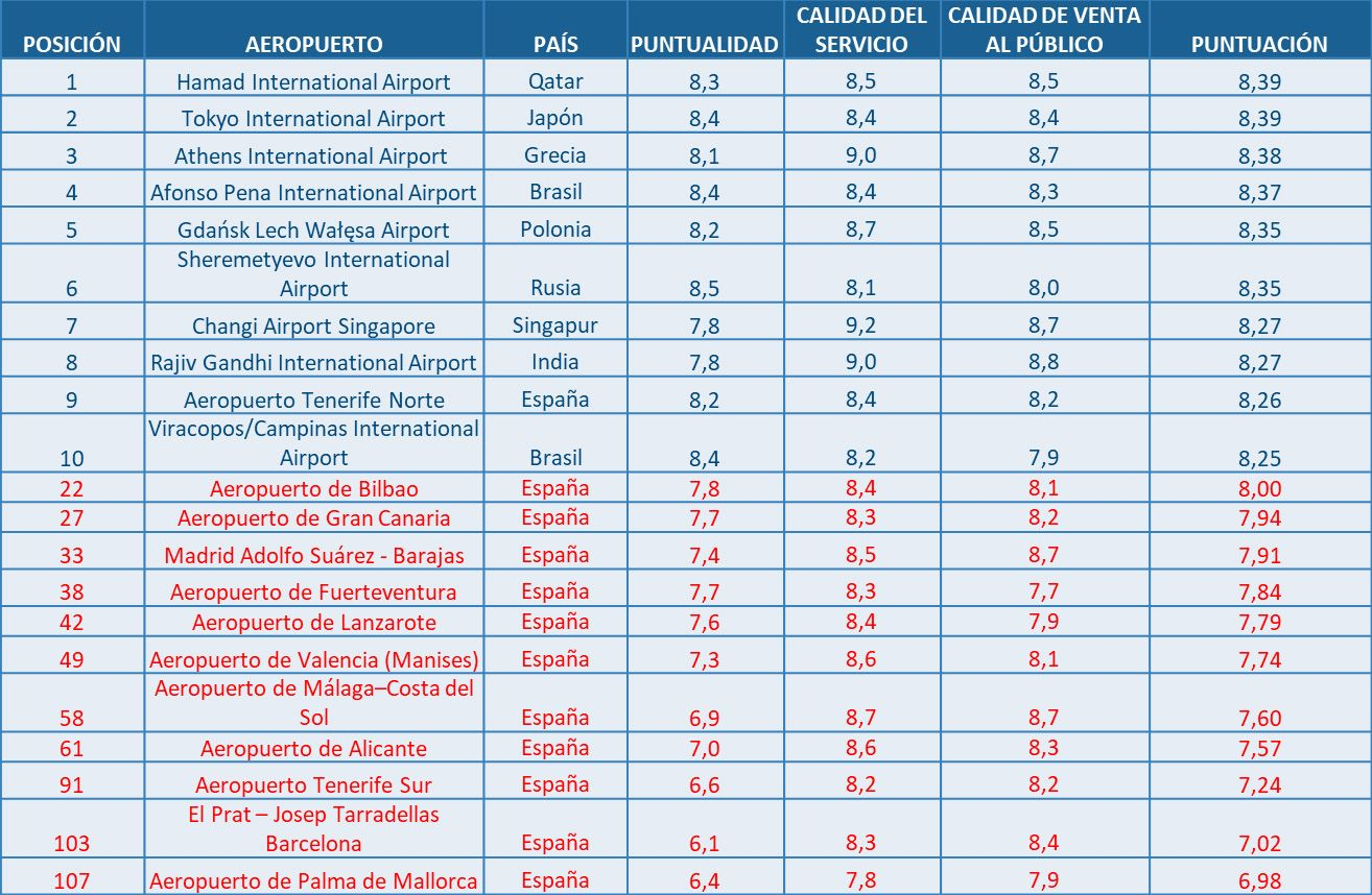 Foto de Ranking AirHelp 2019