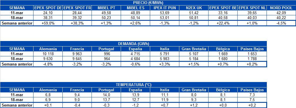 alt - https://static.comunicae.com/photos/notas/1203188/1553519468_20190325_AleaSoft_Tabla_precio_mercados_demanda_electricidad_temperatura_Europa.png