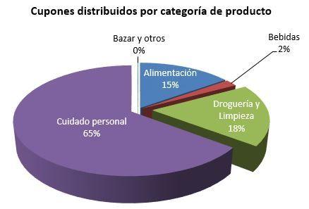 Foto de Distribución de cupones por categoría de producto