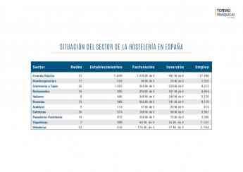 Tormo Franquicias presenta el ranking y las tendencias de las franquicias de hostelería y restauración 2019