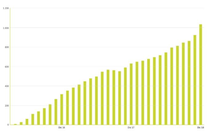 Foto de Crecimiento ventas Neki