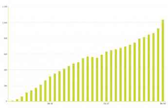 Crecimiento ventas Neki